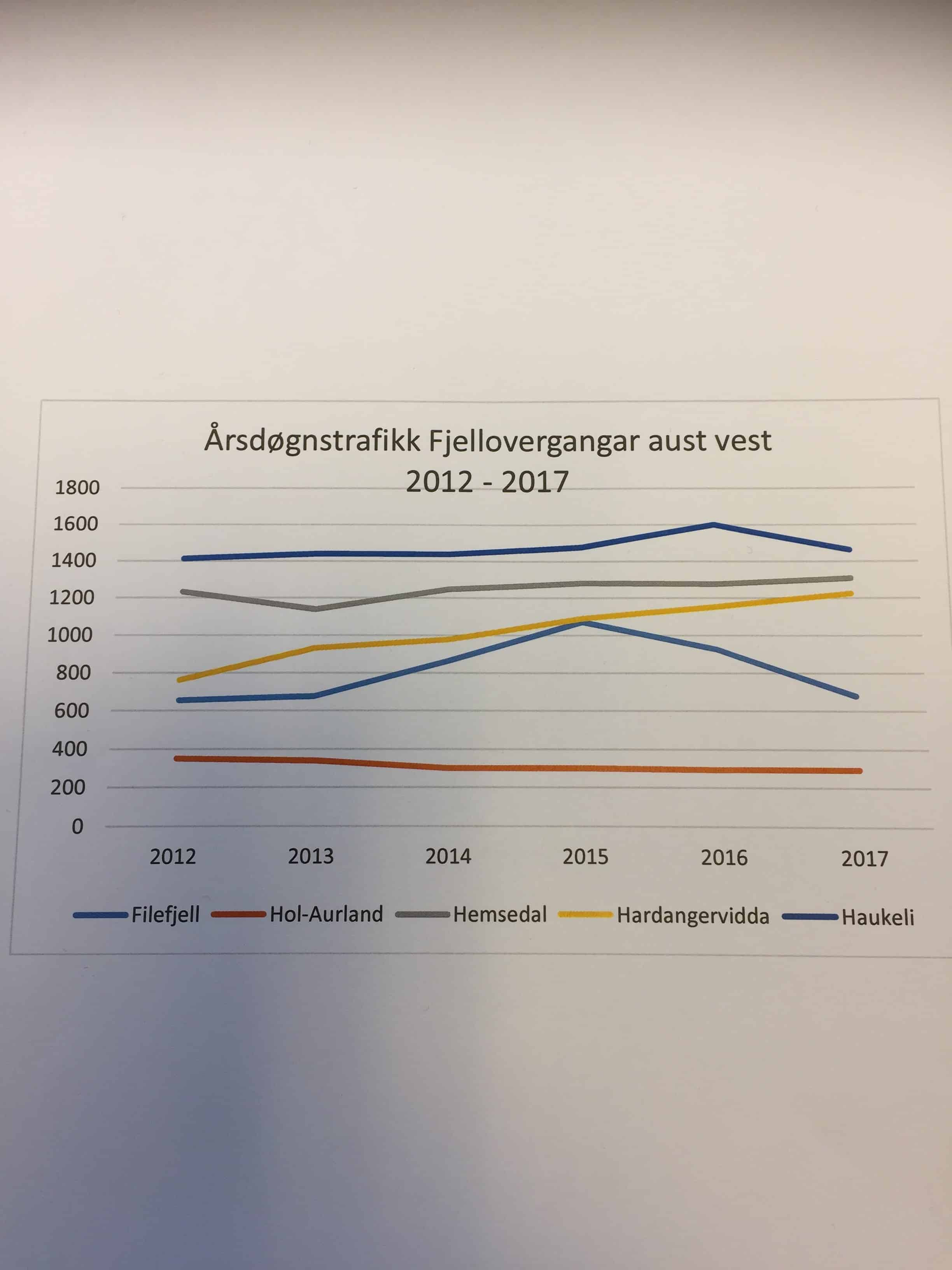 Rv 7 Hardangervidda har mest trafikkauke av dei 5 hovudvegane aust-vest i 2017